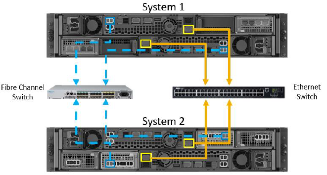 Dell EMC Unity 300 Unified Storage RAID / Angebot Stor IT Back