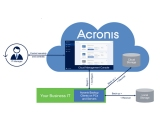 Angebot Acronis Cloud Backup